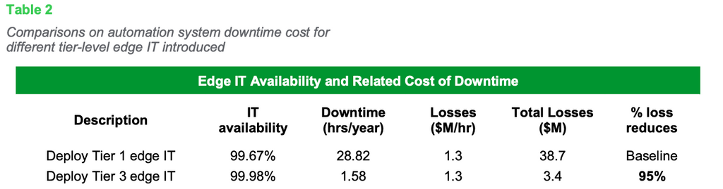 Table 2: Comparisons on automation system downtime cost for different tier-level edge IT introduced