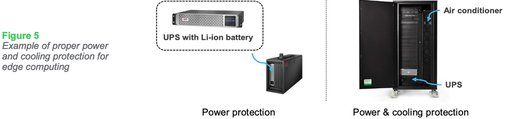 Figure 5: Example of proper power and cooling protection for edge computing