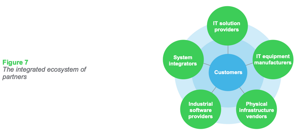 Figure 7: The integrated ecosystem of partners