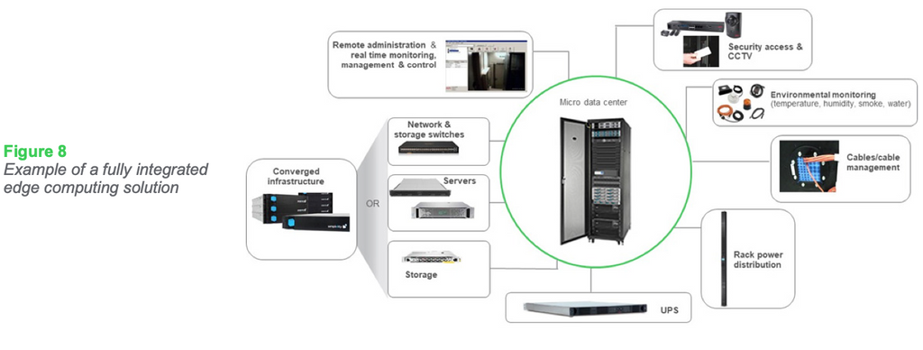 Figure 8: Example of a fully integrated edge computing solution