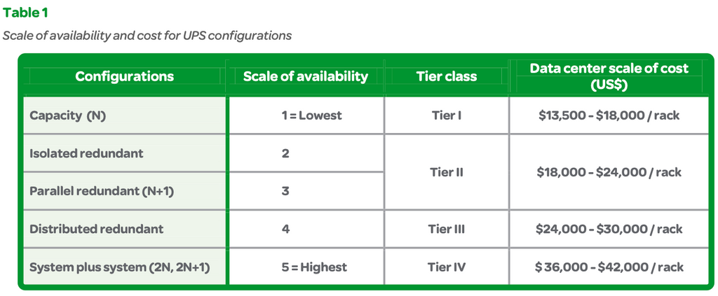 Table 1: Scale of availability and cost for UPS configurations