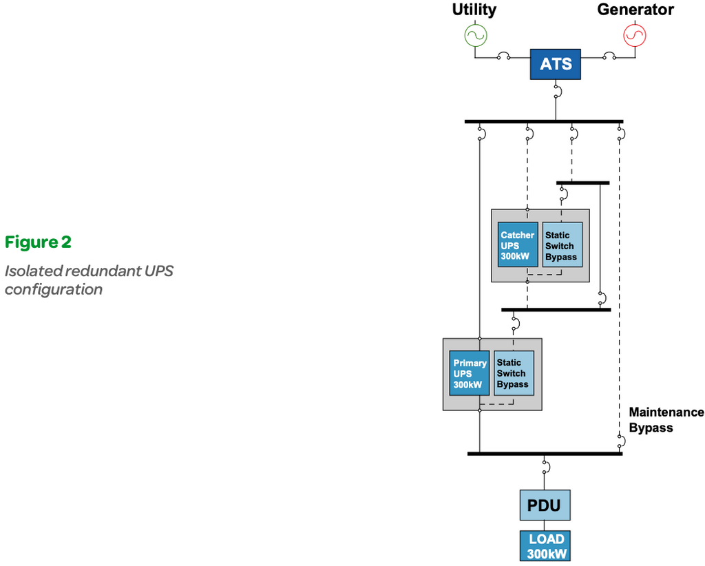 Figure 2: Isolated redundant UPS configuration