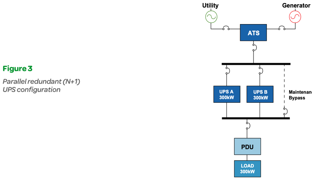 Figure 3: Parallel redundant (N+1) UPS configuration
