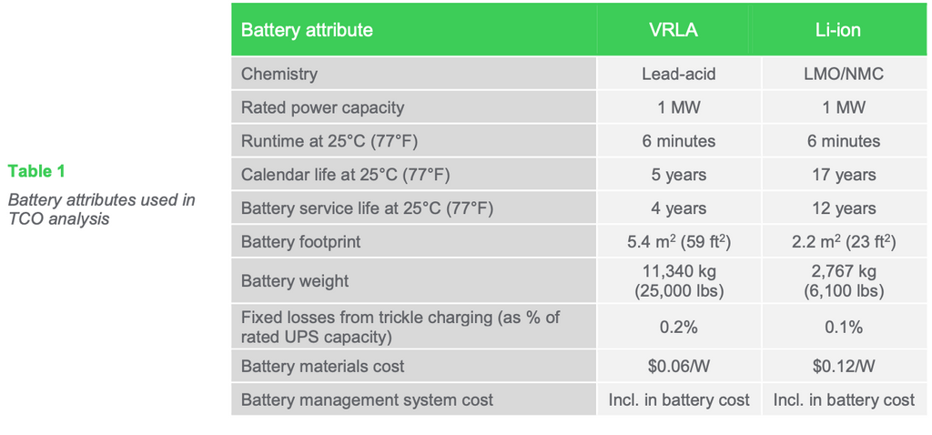 Table 1: Battery attributes used in TCO analysis