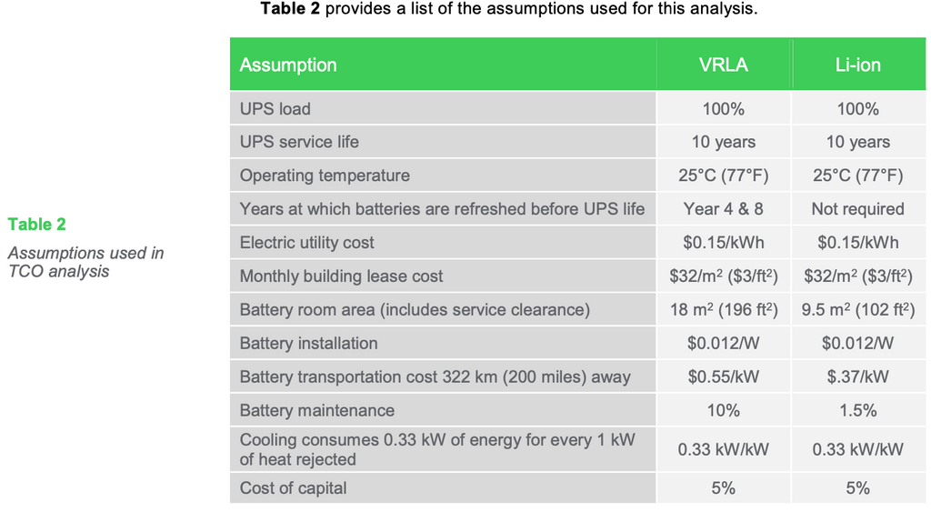 Table 2: Assumptions used in TCO analysis