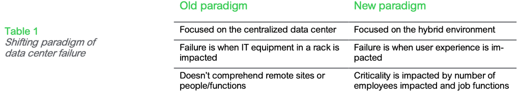 Table 1: Shifting paradigm of data center failure