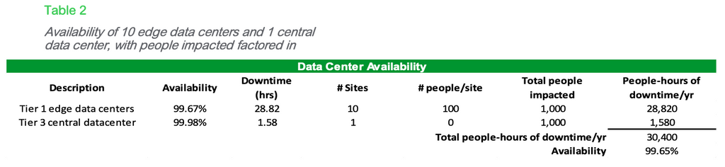 Table 2: Availability of 10 edge data centers and 1 central data center, with people impacted factored in