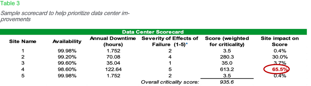 Table 3 Sample scorecard to help prioritize data center im- provements