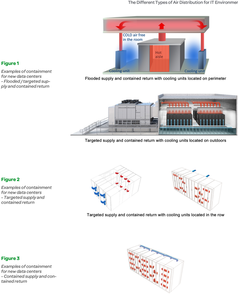 Figure 1 Examples of containment for new data centers - Flooded / targeted supply and contained return, Figure 2 Examples of containment for new data centers - Targeted supply and contained return, Figure 3 Examples of containment for new data centers - Contained supply and contained return