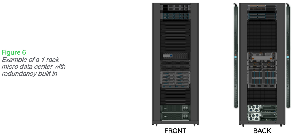 Figure 6: Example of a 1 rack micro data center with redundancy built in