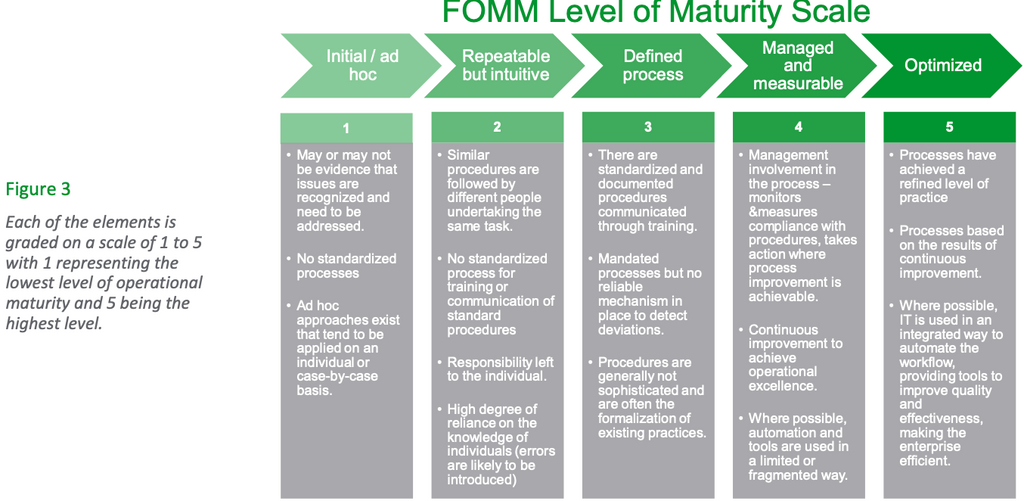 Figure 3: Each of the elements is graded on a scale of 1 to 5 with 1 representing the lowest level of operational maturity and 5 being the highest level.