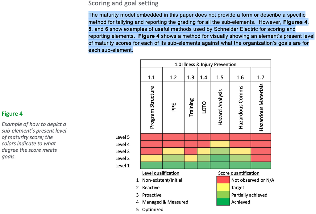 Figure 4: Example of how to depict a sub-element's present level of maturity score; the colors indicate to what degree the score meets goals.