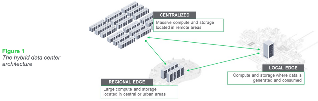 Figure 1: The hybrid data center architecture