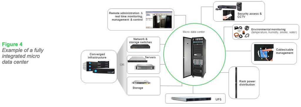 Figure 4: Example of a fully integrated micro data center