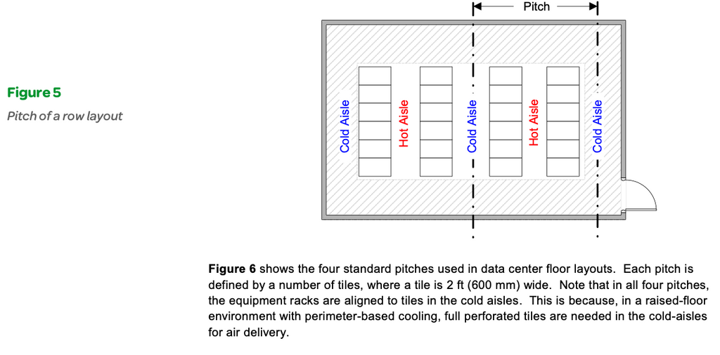 Figure 5: Pitch of a row layout