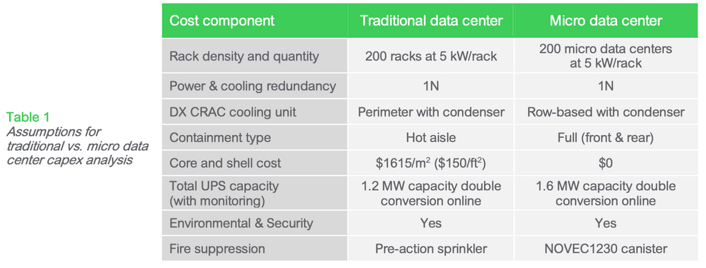 Table 1: Assumptions for traditional vs. micro data center capex analysis