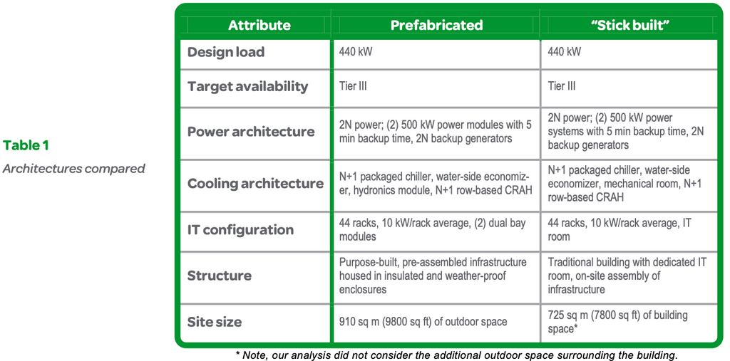Table 1: Architectures compared