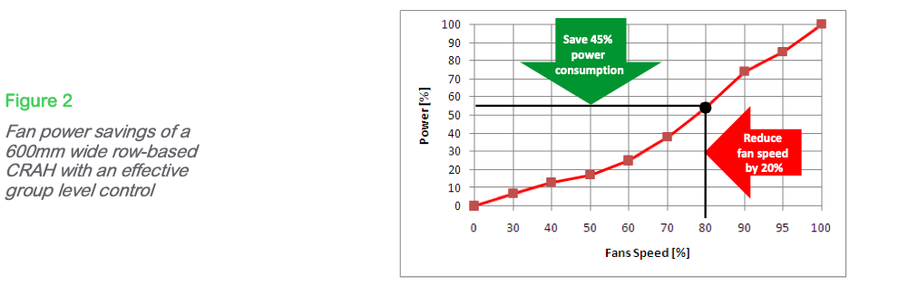 Figure 2: Fan power savings of a 600mm wide row-based CRAH with an effective group level control
