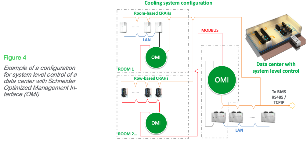 Figure 4: shows a configuration for system level control of a data center with air- cooled packaged chillers, row-based CRAHs, and room-based CRAHs, where the cooling units are located in different rooms or data halls. This control system can maximize efficiency through integrated communication between all the cooling resources on site.