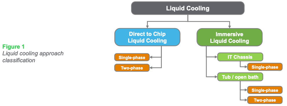 Figure 1: Liquid cooling approach classification