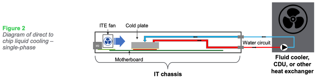 Figure 2: Diagram of direct to chip liquid cooling – single-phase
