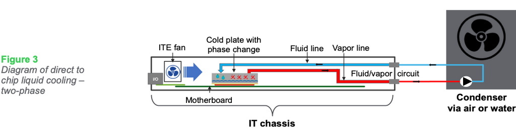 Figure 3: Diagram of direct to chip liquid cooling – two-phase