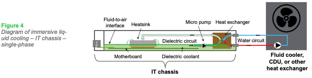 Figure 4: Diagram of immersive liq- uid cooling – IT chassis – single-phase
