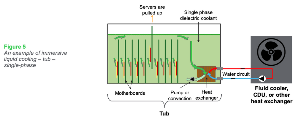 Figure 5: An example of immersive liquid cooling – tub – single-phase