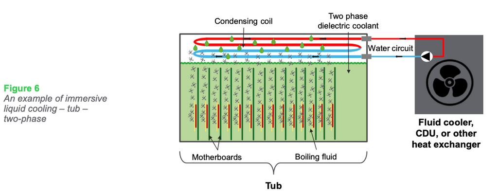 Figure 6: An example of immersive liquid cooling – tub – two-phase