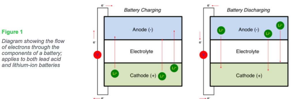 Figure 1: Diagram showing the flow of electrons through the components of a battery; applies to both lead acid and lithium-ion batteries