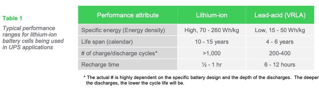 Table 1: Typical performance ranges for lithium-ion battery cells being used in UPS applications