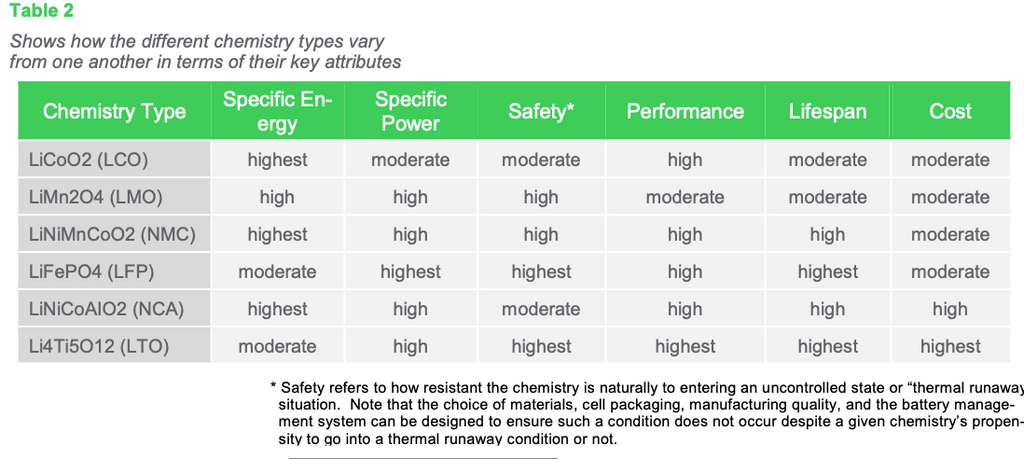 Table 2: Shows how the different chemistry types vary from one another in terms of their key attributes
