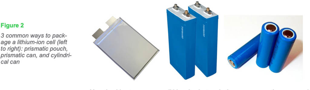Figure 2: 3 common ways to package a lithium-ion cell (left to right): prismatic pouch, prismatic can, and cylindrical can