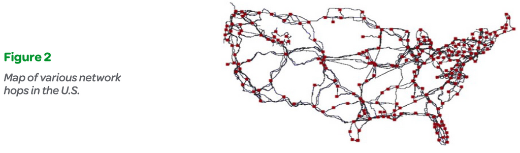 Figure 2: Map of various network hops in the U.S