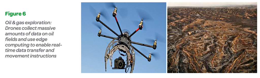 Figure 6: Oil & gas exploration: Drones collect massive amounts of data on oil fields and use edge computing to enable real- time data transfer and movement instructions