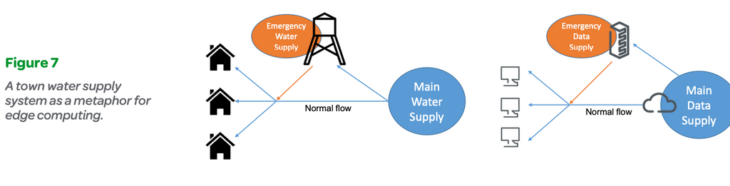 Figure 7: A town water supply system as a metaphor for edge computing
