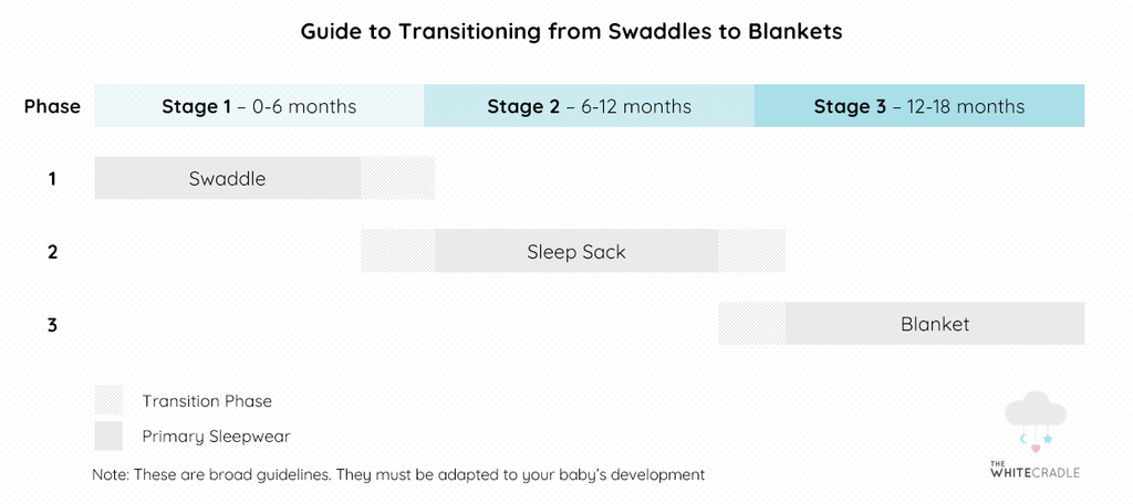 Transition Chart from Swaddling to Blankets