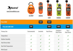 Compare chart for Kestrel Heat Stress Meters