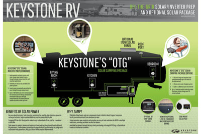 Understanding the Keystone Cougar OTG, Off The Grid, Solar Package