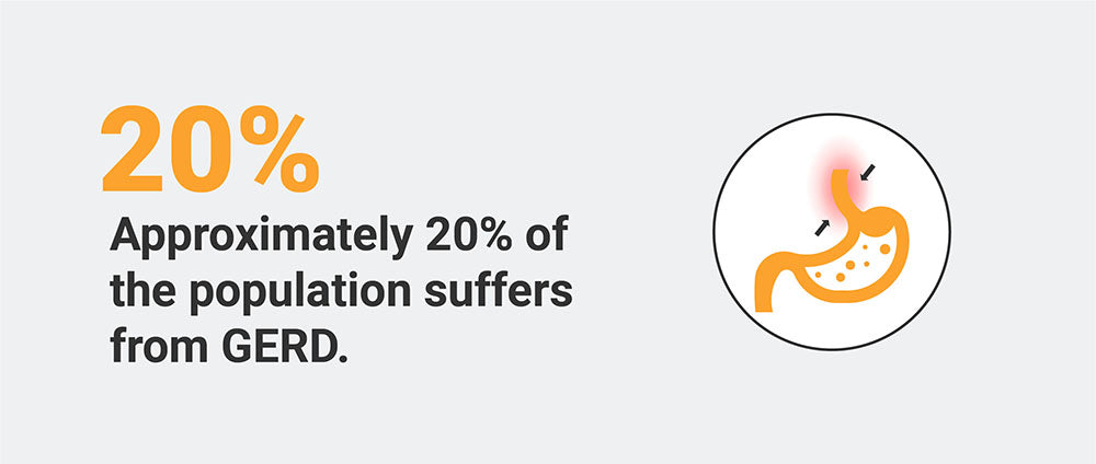 Approximately 20% of Americans suffer from GERD