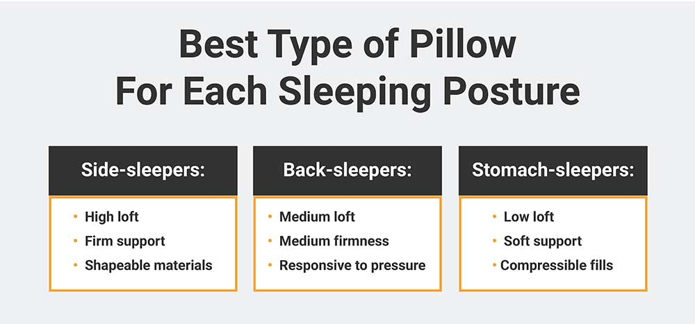 Best Type of Pillow for Each Sleeping Posture