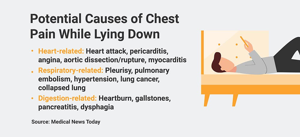Potential causes of chest pains while lying down graphic