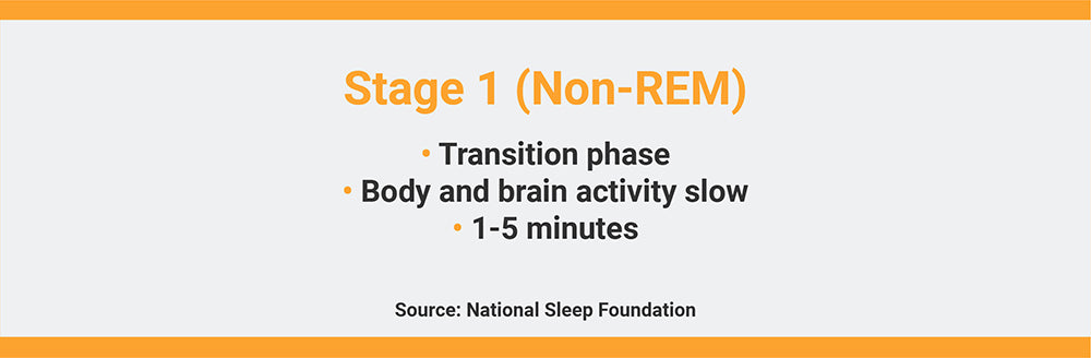 Stage 1 (Non-REM) of Sleep Cycle