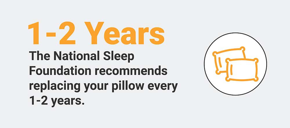 Replace your pillow every 1-2 years