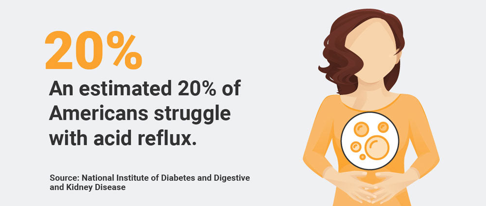 percentage of americans who struggle with reflux statistic