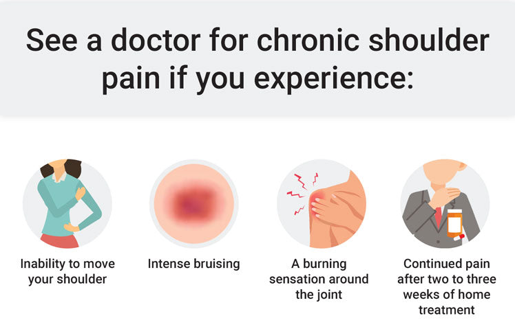 when to see a doctor for shoulder pain infographic