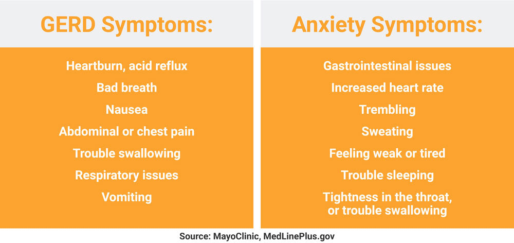 gerd and anxiety infographic