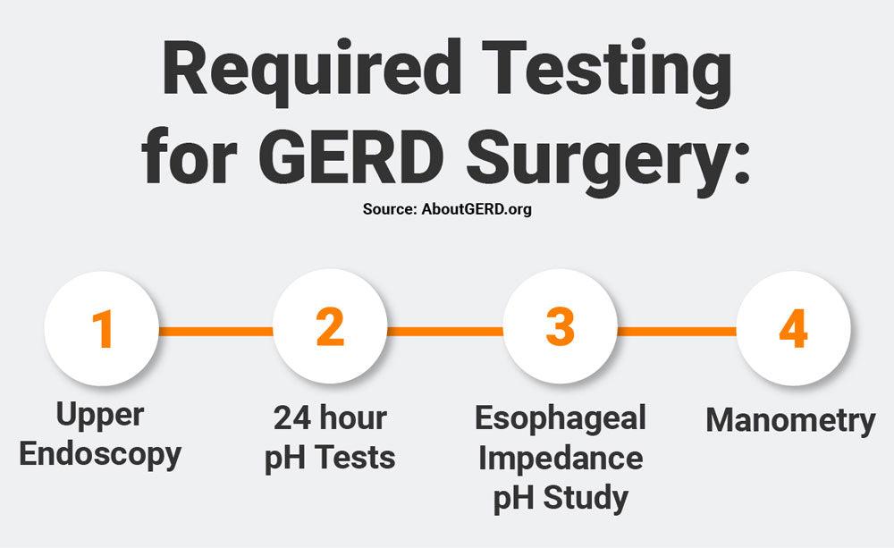 required testing for gerd surgery. infographic