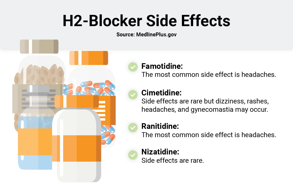 h2 blocker side effects infographic