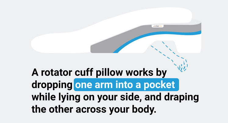how does rotator cuff pillow work infographic